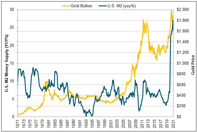 Figure 5. U.S. M2 Money Supply vs. Gold Price