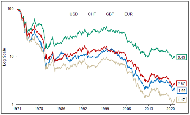 Purchasing Power of Main Currencies Valued in Gold