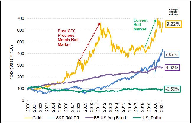 Figure 2. Gold's Long-Term Outperformance vs. Stocks, Bonds, USD