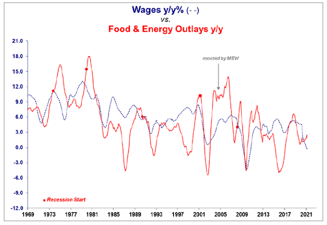 Figure 6. Wages versus Food/Energy Outlays (1969-2021)