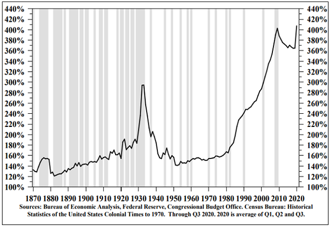Figure 7. U.S. Private and Public Debt as a % of GDP (1870-2021)