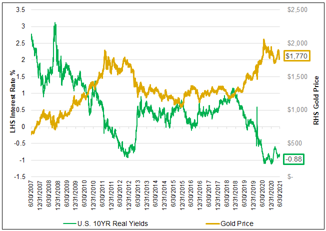 Figure 1. Gold Has Thrived When Real Interest Rates are Low