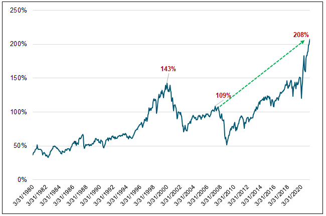 Figure 4. The Buffett Indicator is at an All-Time High