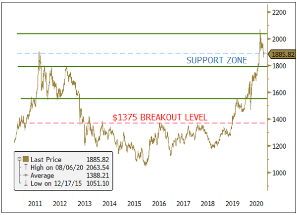 Figure 1 - Gold Bullion Price, Secure within Support Zone