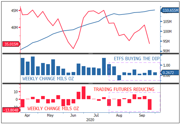 Figure 3 - Positioning Flows: ETFs Buy the Dips Created by Gold Futures