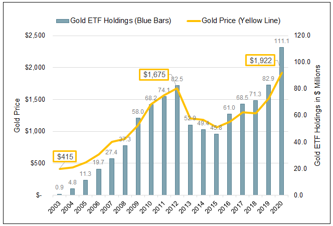 Gold ETF Holdings