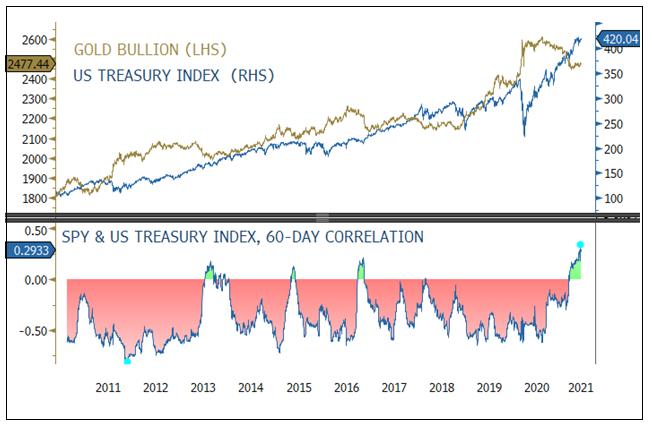 Stock and Bond Correlation