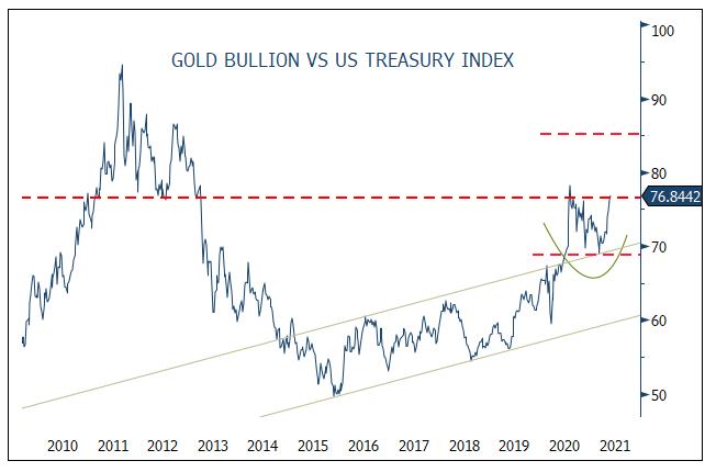 Gold to U.S. Treasury Ratio