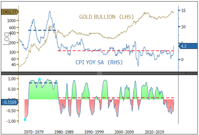 The Gold-CPI Relationship